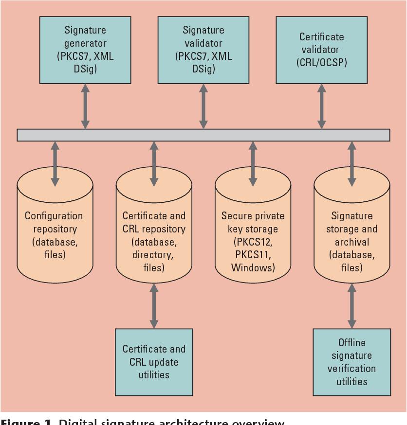 A Digital Signature Architecture for Web Apps - Semantic Scholar
