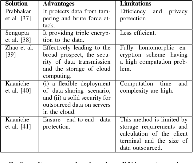 Security Issues In Cloud Computing And Associated Alleviation Approaches Semantic Scholar