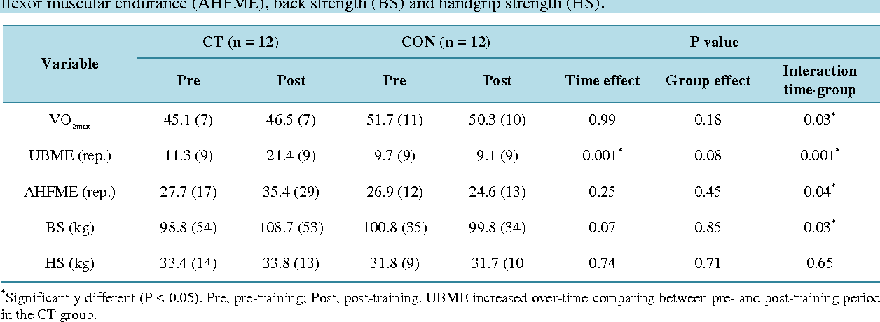 Table 4 from The Effect of Circuit Training on Resting Heart