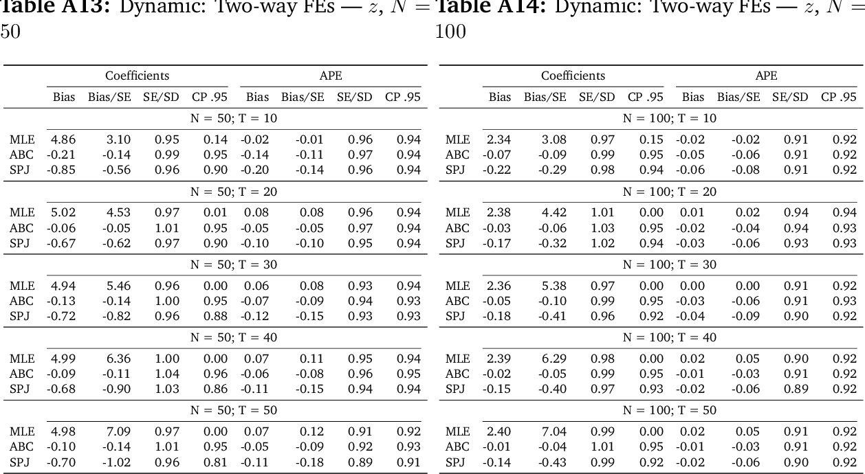 table A14