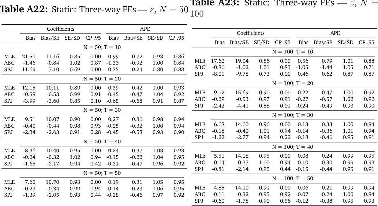 table A23