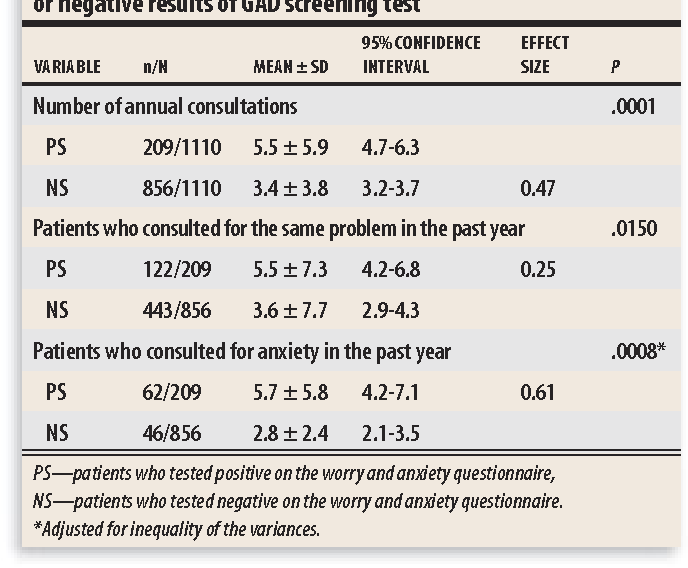 Table 2 From Generalized Anxiety Disorder And Health Care