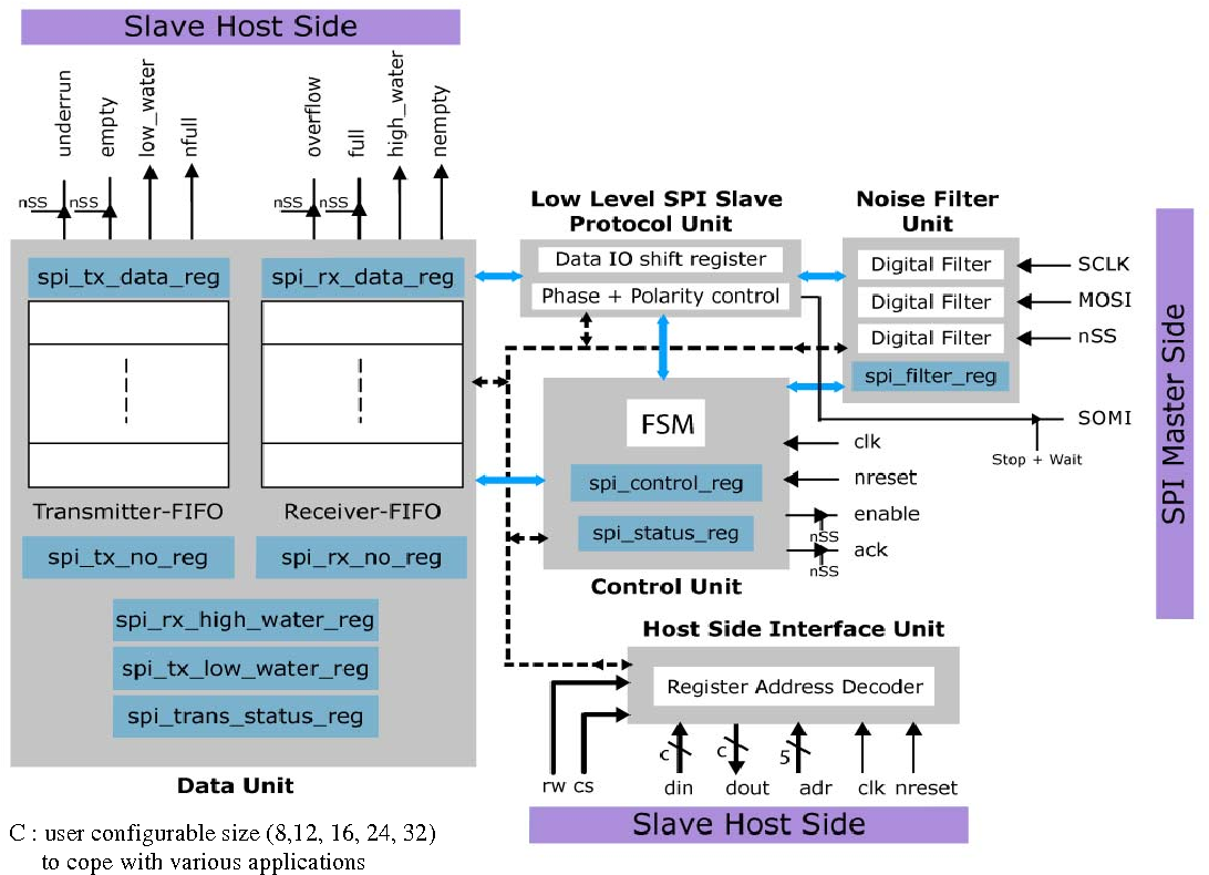 Figure 2 from FPGA implementation of I2C & SPI protocols: A