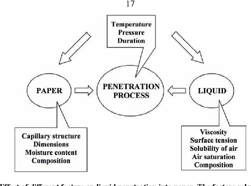 Optical Method For Liquid Sorption Measurements In Paper