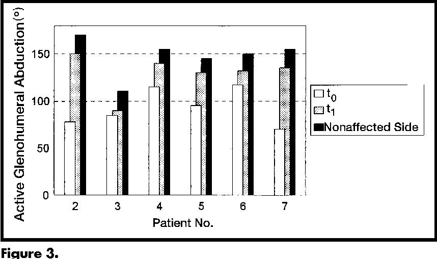 PDF] End-range mobilization techniques in adhesive capsulitis of ...
