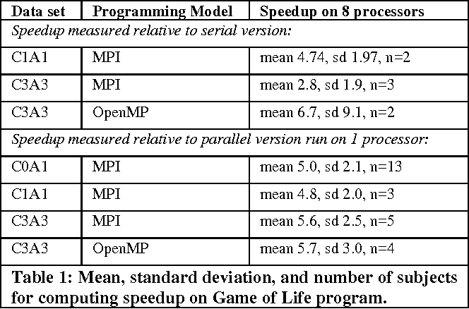 Table 1 from Large Efficient Table-Top Teraflop Computing