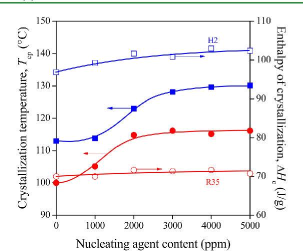 Figure 1 from Effect of the molecular structure of the
