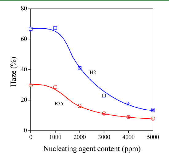 Figure 2 from Effect of the molecular structure of the
