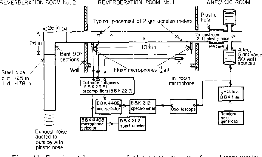 Transmission of low-frequency internal sound through pipe