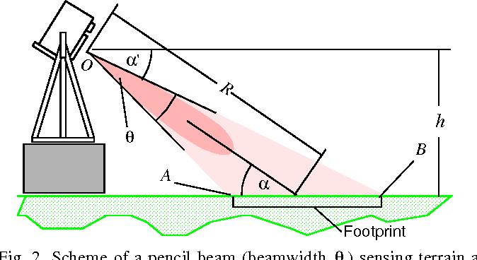 Figure 2 from Short-Range Millimeter-Wave Radar Perception