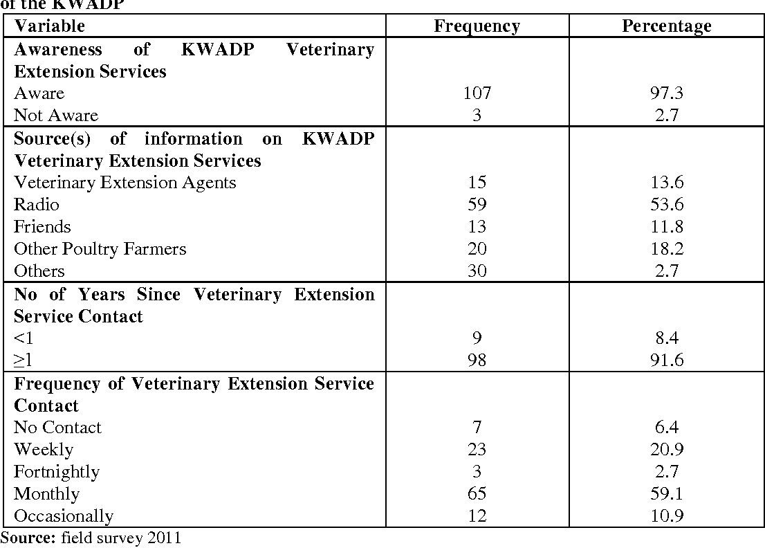 Table 2 from Assessment of Veterinary Extension Services