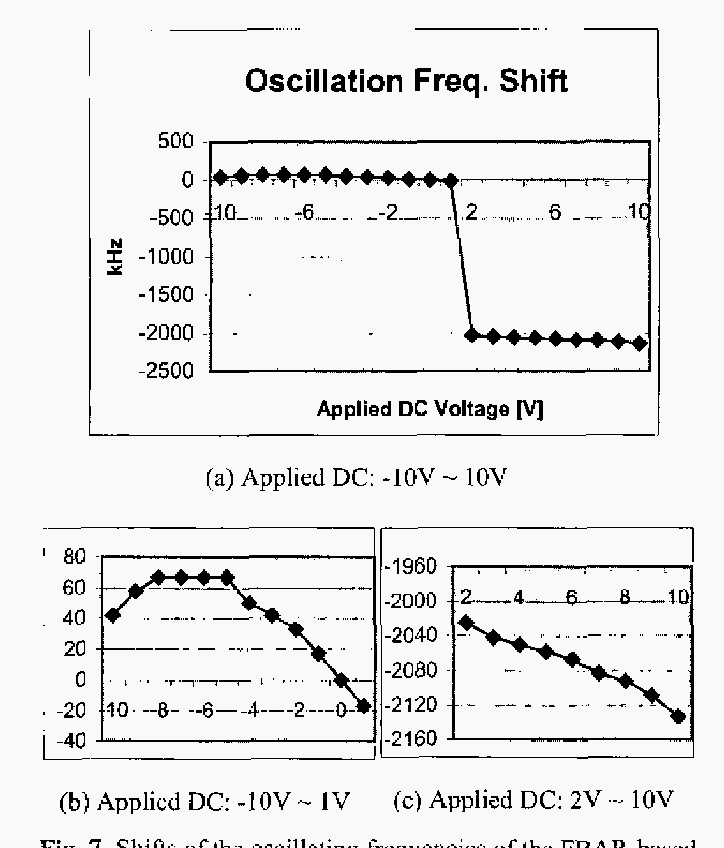 Fig. 7. Shifts of the oscillating frequencies of the FEAR-based VCO as a function of a DC voltage applied on the FBAR.