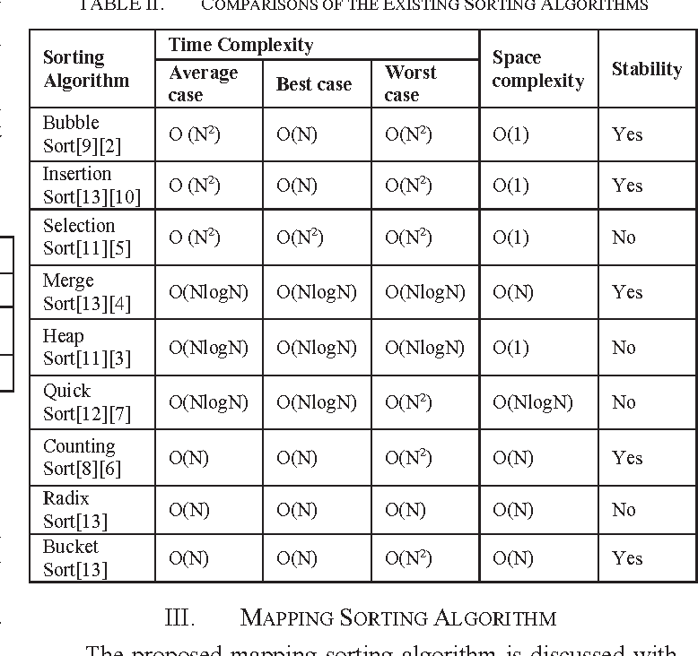 sorting algorithm research paper