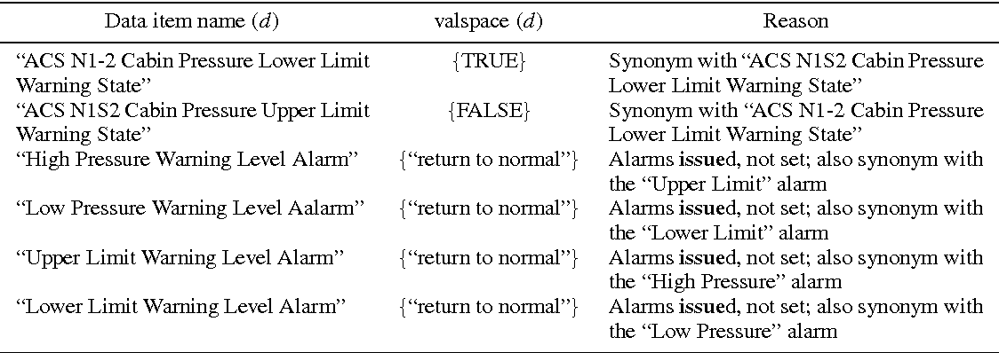 Lightweight validation of natural language requirements
