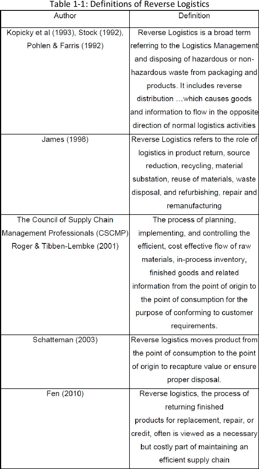 PDF] Evaluating the strategic roles of reverse logistics in
