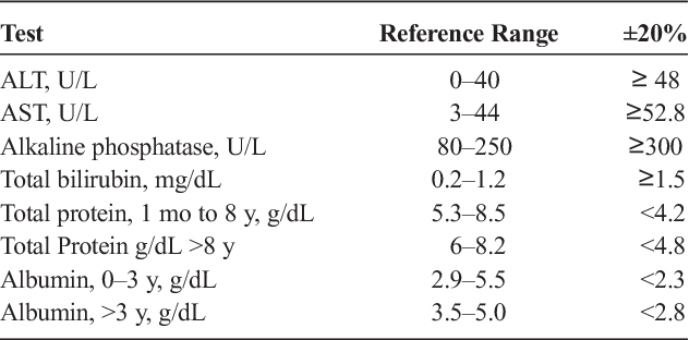 Table 1 from Predictive Variables for Abnormal Comprehensive