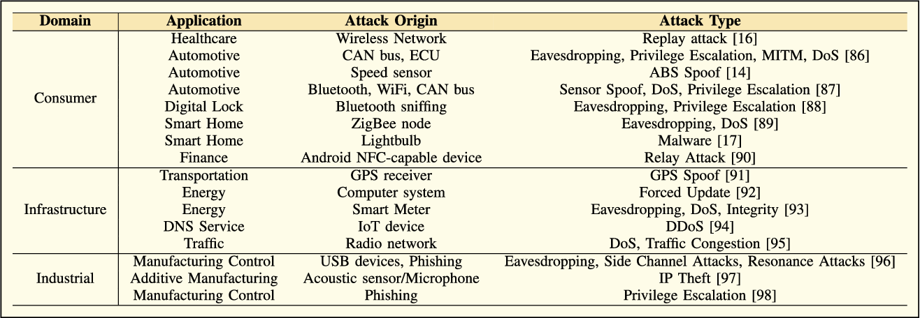 Table 3 from Wireless Communication and Security Issues for