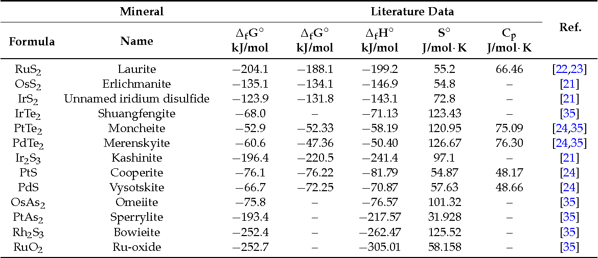 Table 1 From Gibbs Free Energy Of Formation For Selected Platinum Group Minerals Pgm Semantic Scholar