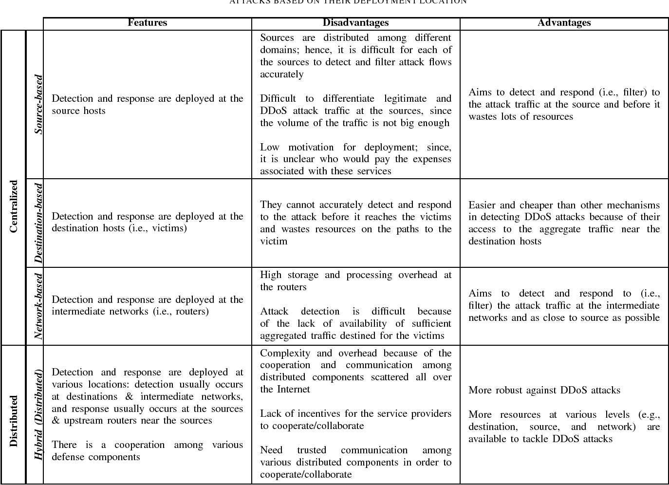 Table I from A Survey of Defense Mechanisms Against