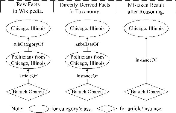 Figure 1 from Cross-Lingual Knowledge Validation Based