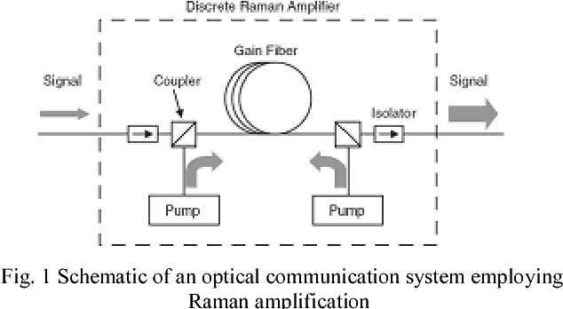 Figure 1 from Characteristic of Discrete Raman Amplifier at ... on