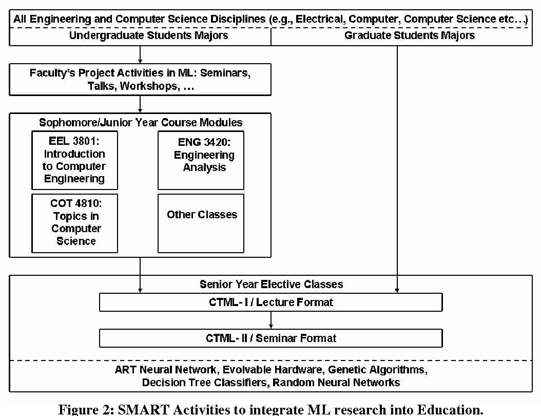 Figure 2 from A Sustainable Model for Integrating Current