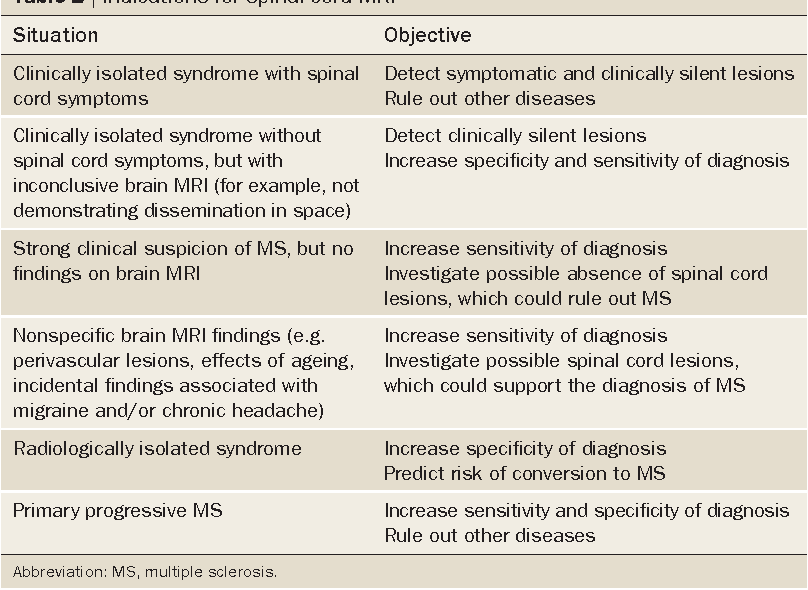 Table 2 from Evidence-based guidelines: MAGNIMS consensus