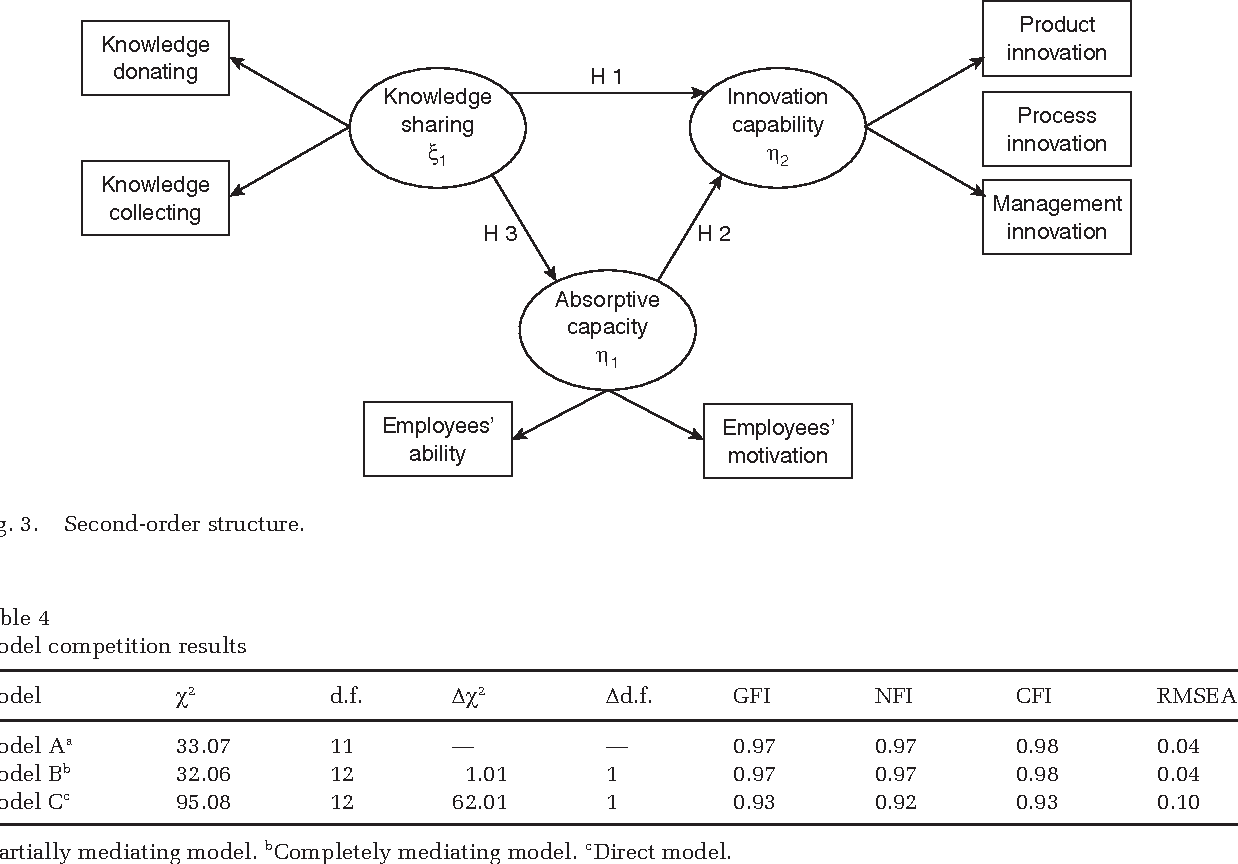 Pdf Knowledge Sharing Absorptive Capacity And Innovation Capability An Empirical Study Of Taiwan S Knowledge Intensive Industries Semantic Scholar