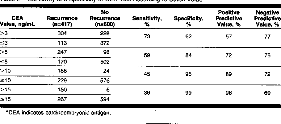 Table 2 From An Evaluation Of The Carcinoembryonic Antigen Cea Test For Monitoring Patients With Resected Colon Cancer Semantic Scholar