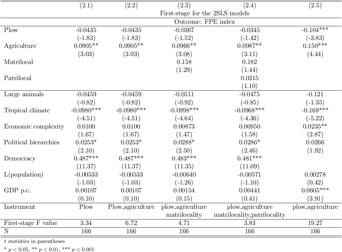 table A.7