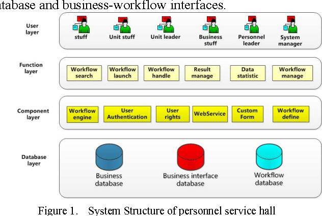 Design of HR Online Work Service Hall Based on Workflow