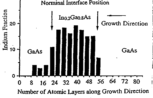 Figure 5 from Atomic Scale Interface Structure of Ino 2Gao