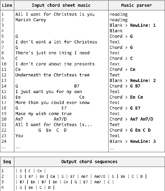 All I Want For Christmas Is You Chords.Figure 5 From A Music Similarity Measure Based On Chord