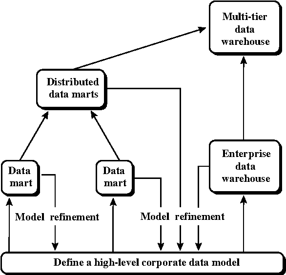 Figure 3 13 from 3 1 What Is a Data Warehouse