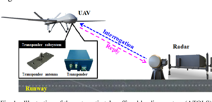 Antenna Design for Accurate Tracking of Military Unmanned