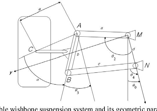 PDF] Geometry optimization of double wishbone suspension