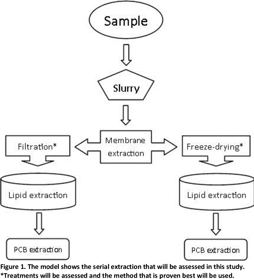 Pdf Method Development For Serial Extraction Of Contaminants In Fish Followed By Species Comparison Of Pcb 153 Levels In Tench And Roach From Kallby Waste Water Treatment Pond Semantic Scholar