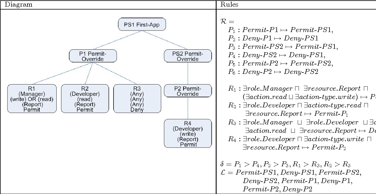 Table 3 from Analyzing web access control policies