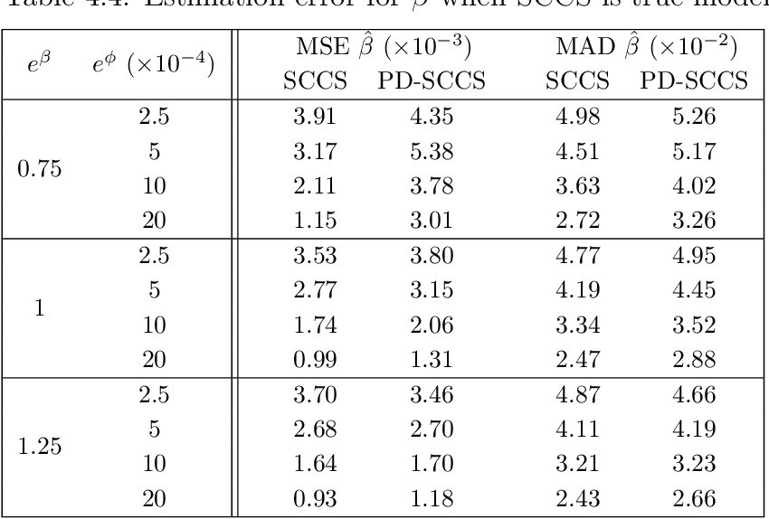 table 4.4
