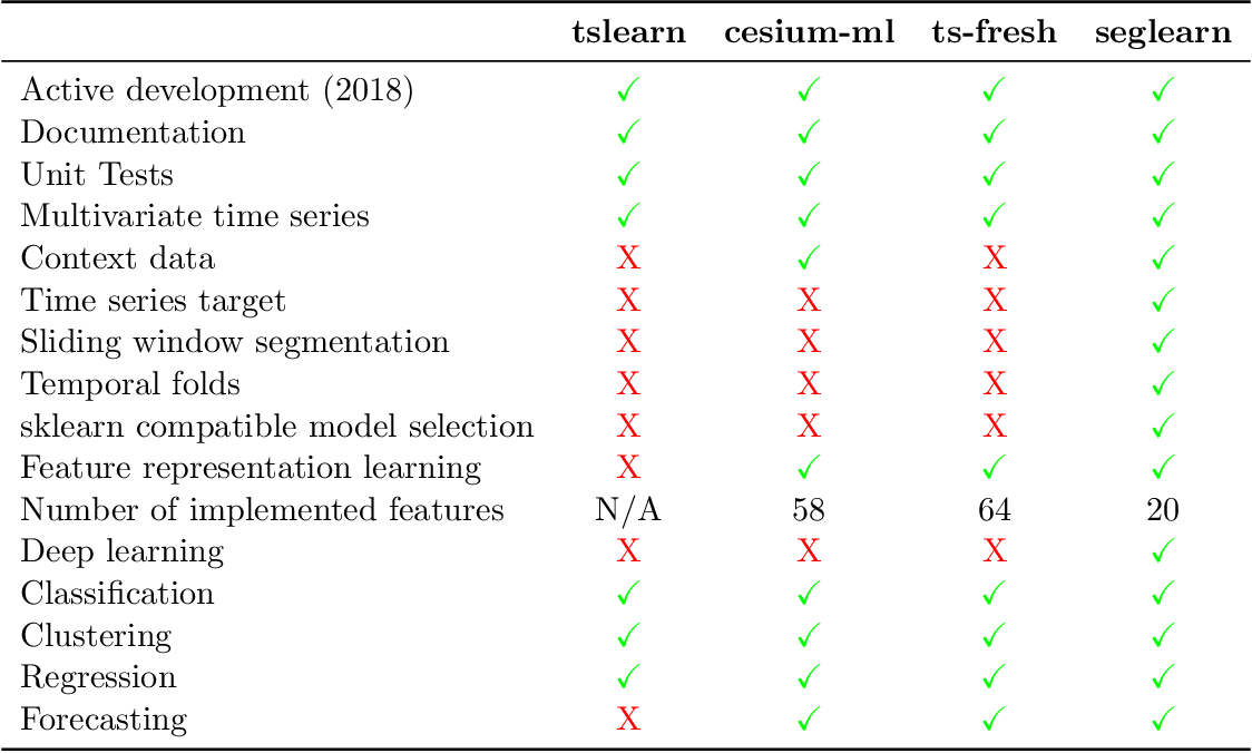 Table 1 from Seglearn: A Python Package for Learning