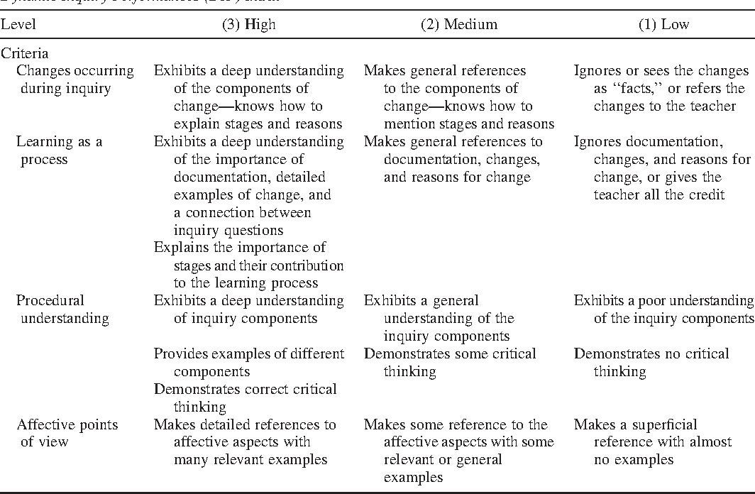 The development of dynamic inquiry performances within an