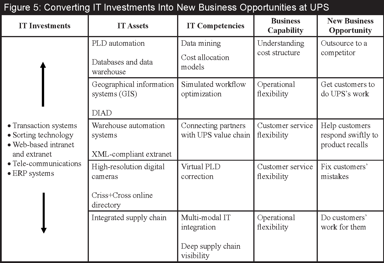 Figure 5 from Innovating to Create IT-Based New Business