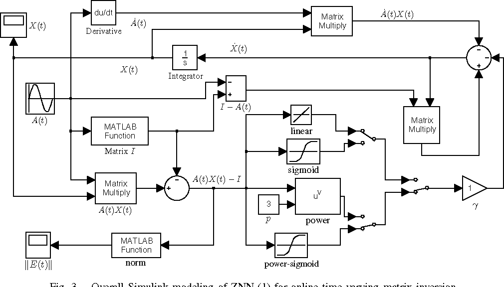 MATLAB Simulink Modeling and Simulation of Zhang Neural
