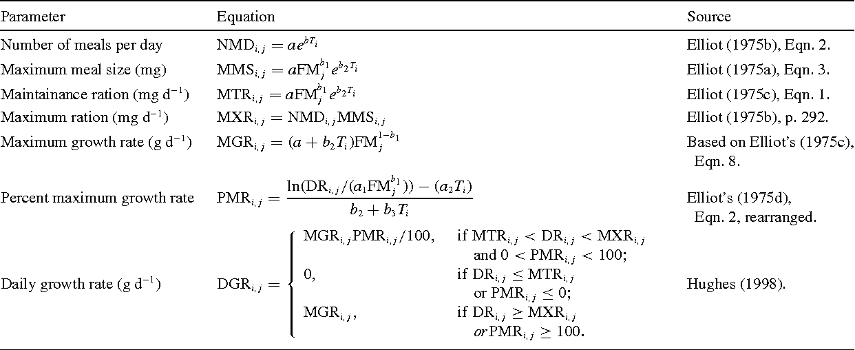 24+ Ideal Free Distribution Equation Images