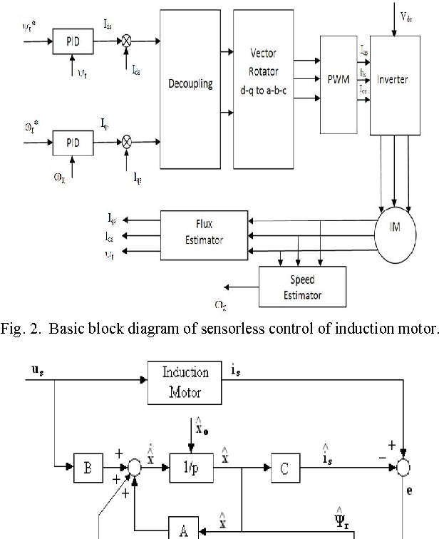 PDF] Simulation of Sensorless Speed Control of Induction
