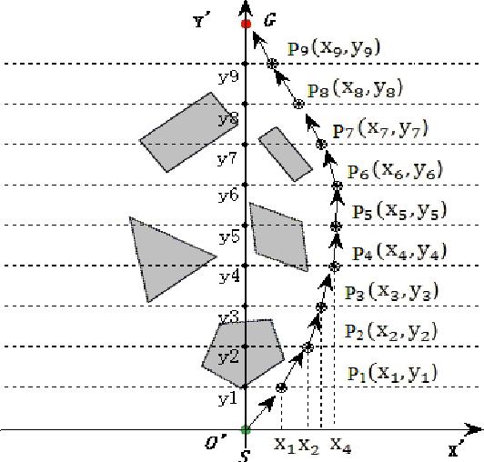 PDF] A Novel Global Path Planning Method for Mobile Robots