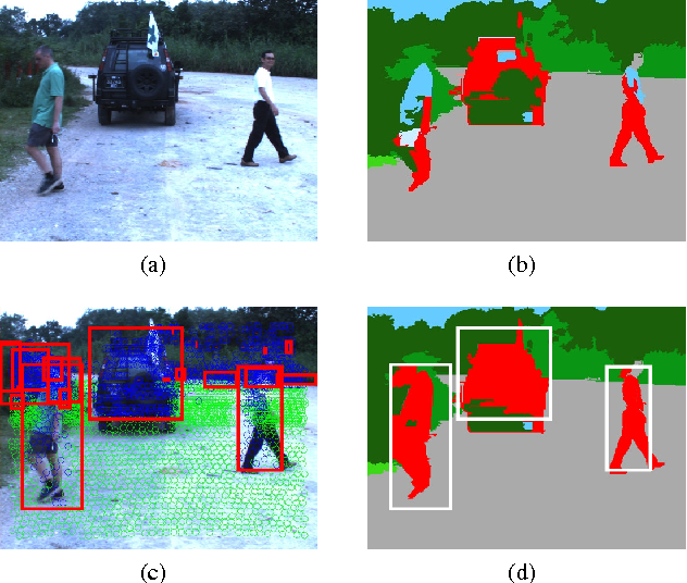 Figure 1 from Fusion of Velodyne and camera data for scene