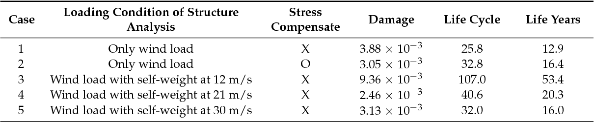 PDF] Fatigue Analysis of Greenhouse Structure under Wind