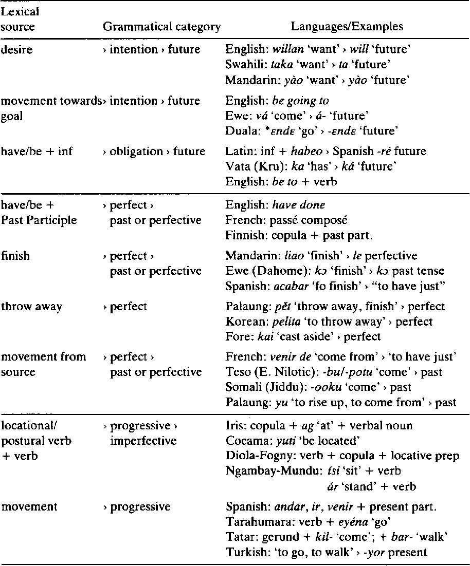 Table 2 from The Creation of Tense and Aspect Systems in the