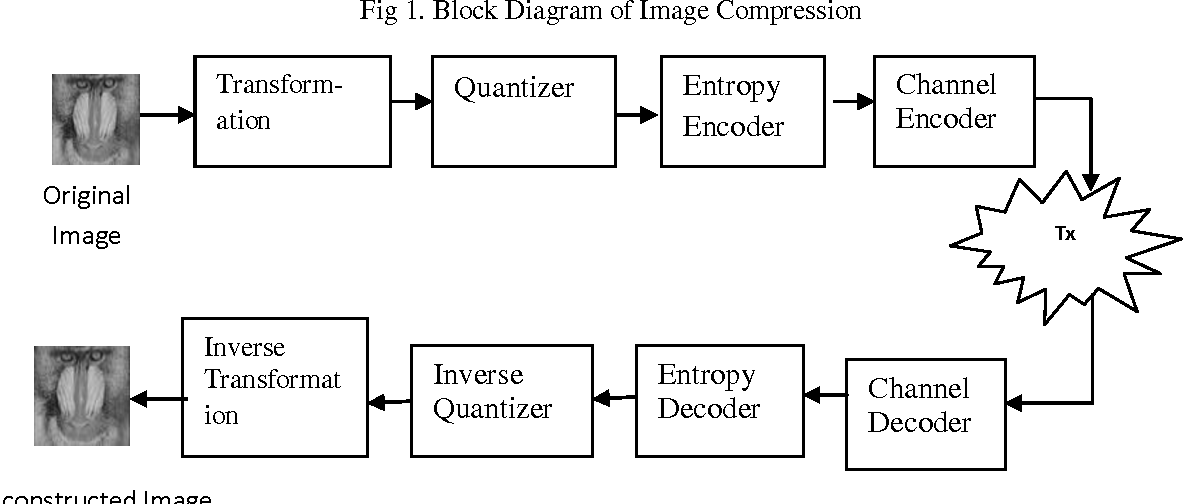 Figure 1 from JPEG Encoder using Discrete Cosine Transform & Inverse  Discrete Cosine Transform | Semantic ScholarSemantic Scholar